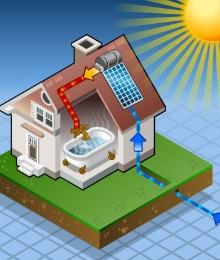 ecologische voordelen zonneboiler