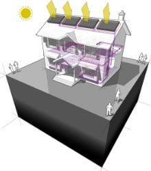 rendement zonneboiler gebruik