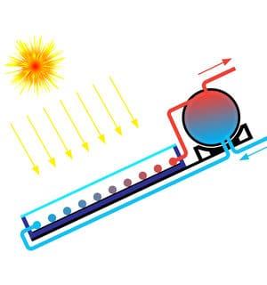 werking zonneboiler